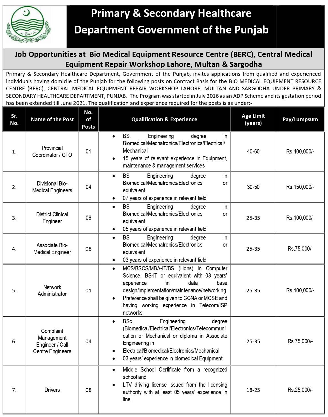 Primary & Secondary Healthcare Department Punjab Jobs 2021 Online Registrations
